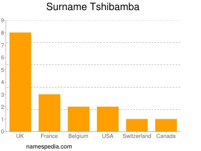 Surname Tshibamba