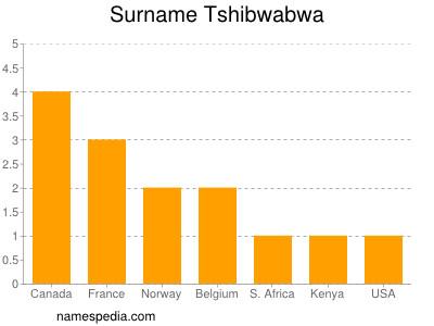 Surname Tshibwabwa