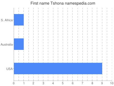 Given name Tshona