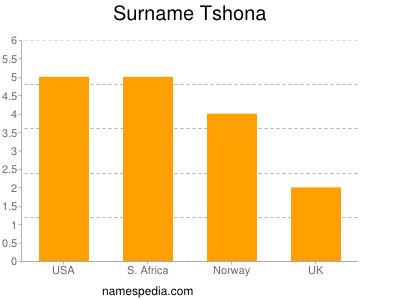 Surname Tshona