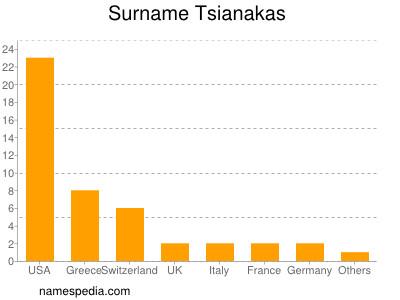 Surname Tsianakas