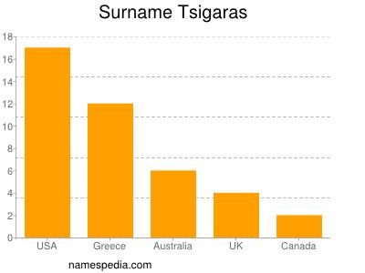 Surname Tsigaras