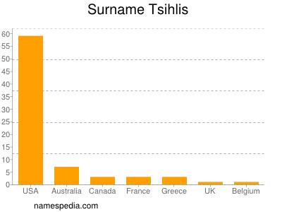 Surname Tsihlis
