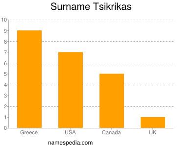 Surname Tsikrikas