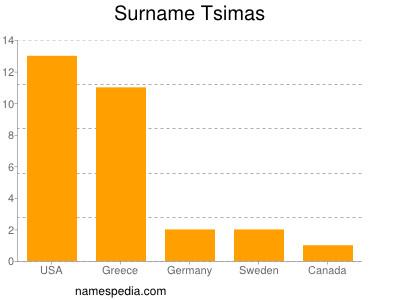 Surname Tsimas