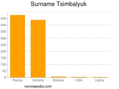 Surname Tsimbalyuk