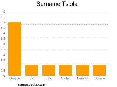Surname Tsiola