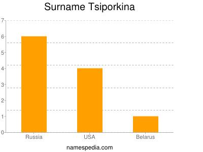 Surname Tsiporkina