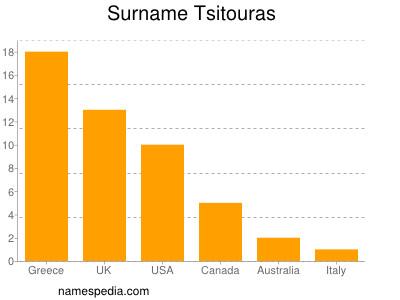 Surname Tsitouras