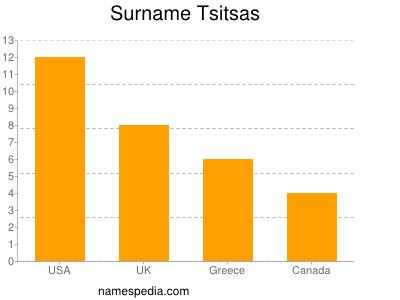 Surname Tsitsas