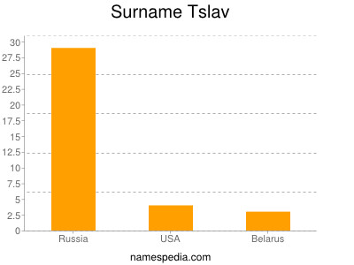 Surname Tslav