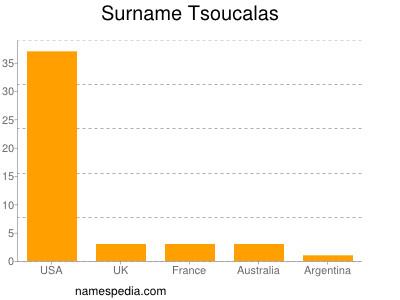Surname Tsoucalas