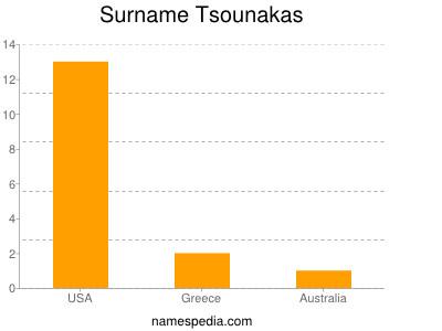 Surname Tsounakas