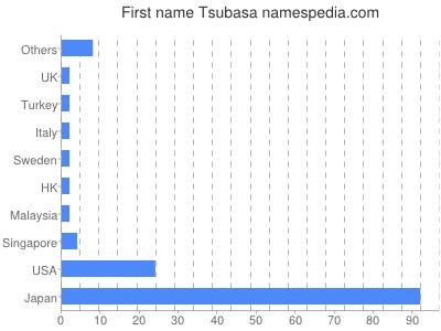 Given name Tsubasa