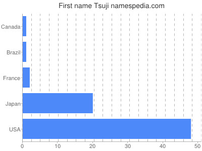 Given name Tsuji