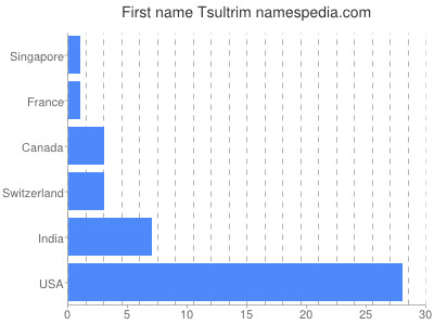 Given name Tsultrim