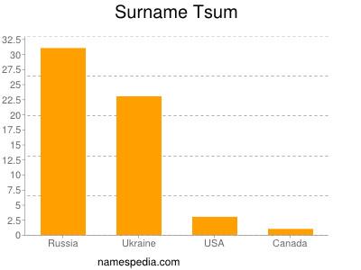 Surname Tsum