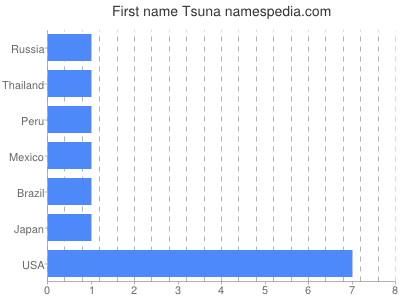 Given name Tsuna