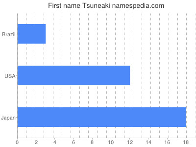 Given name Tsuneaki