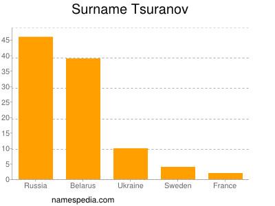 Surname Tsuranov