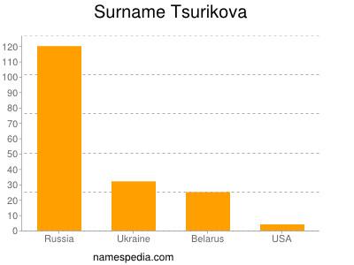 Surname Tsurikova