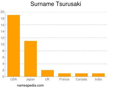 Surname Tsurusaki