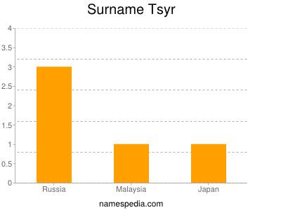 Surname Tsyr