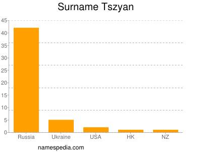 Surname Tszyan