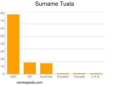 Surname Tuala