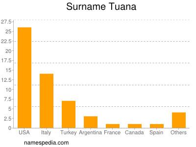 Surname Tuana