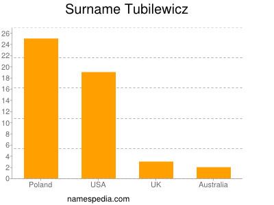 Surname Tubilewicz