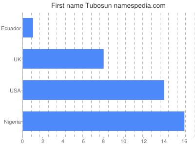 Given name Tubosun