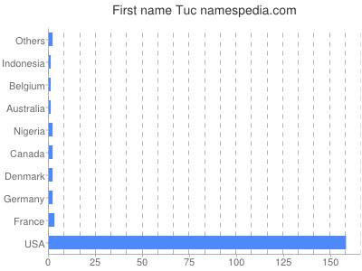 Given name Tuc