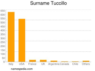 Surname Tuccillo
