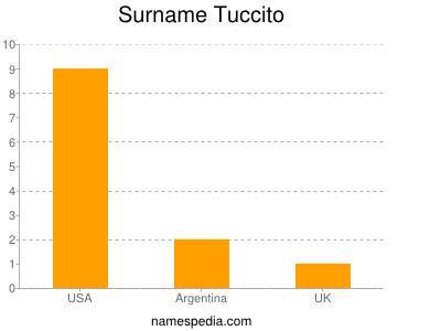 Surname Tuccito