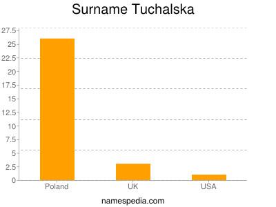 Surname Tuchalska