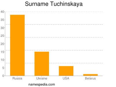 Surname Tuchinskaya