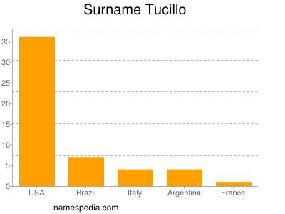 Surname Tucillo