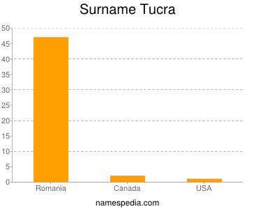 Surname Tucra