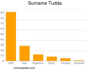 Surname Tudda