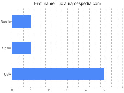 Given name Tudia