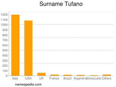 Surname Tufano