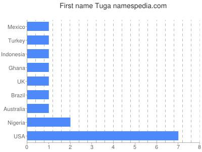 Given name Tuga