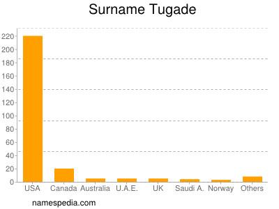 Surname Tugade