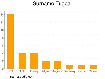 Surname Tugba