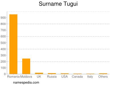 Surname Tugui