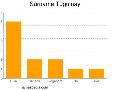 Surname Tuguinay