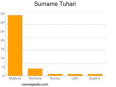 Surname Tuhari