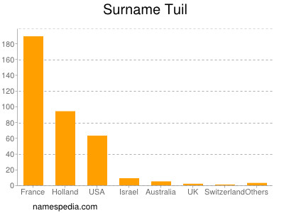Surname Tuil