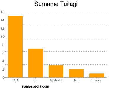 Surname Tuilagi